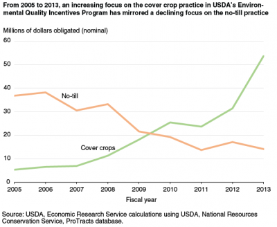 Immediate Opportunities for Leveraging NRCS Funding cover crops on indaina farmland Geswein farm and land e1519228494892