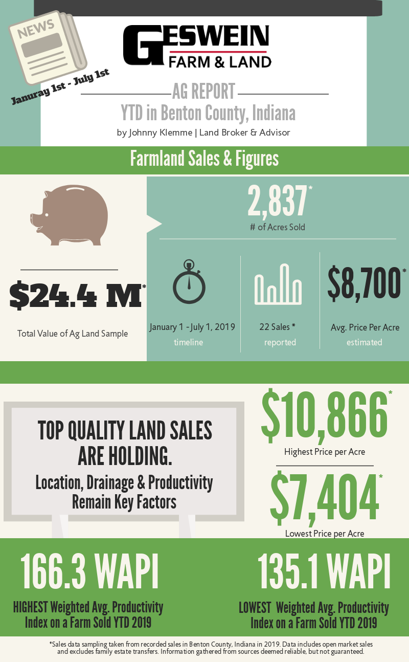 2019 Farm Land Values in Indiana 2019 5c 20ytd 5 40004179